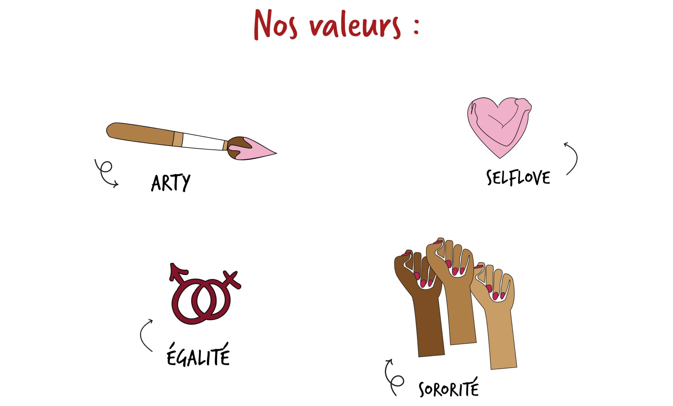 Image avec les dessins qui symbolisent les valeurs Leonor Roversi, égalité, arty, sororité et selflove