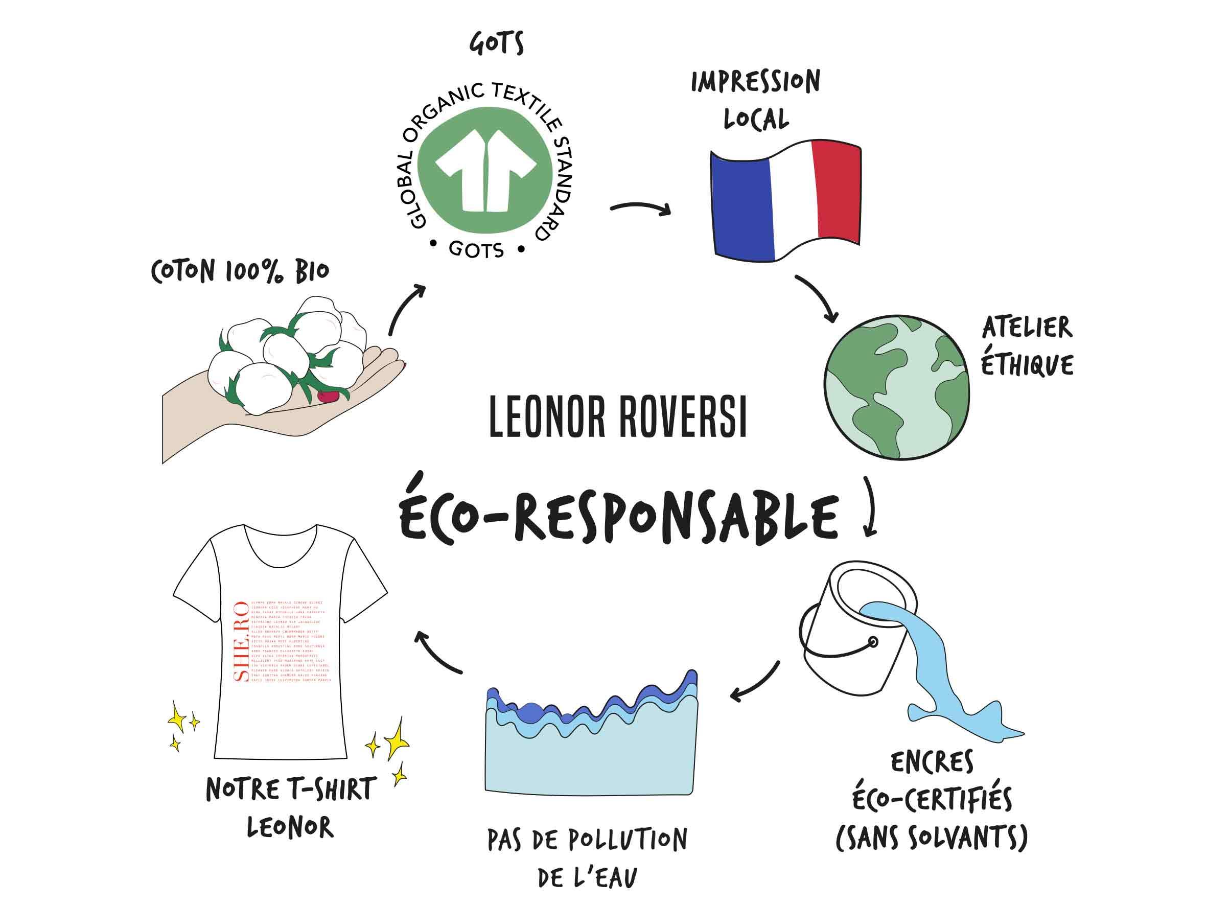 dessin leonor roversi sur eco-responsable